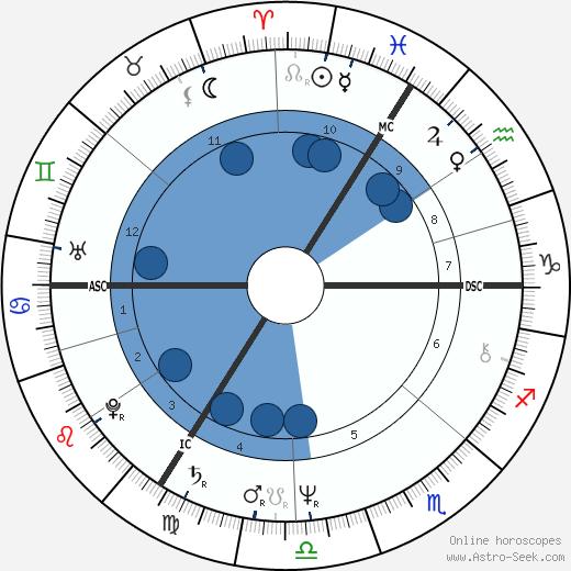 Roger Hodgson wikipedia, horoscope, astrology, instagram