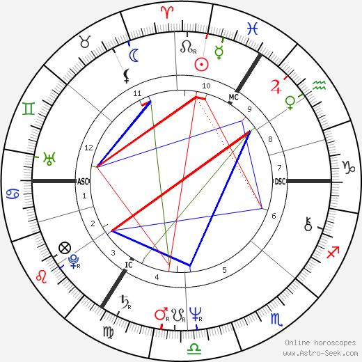 Роджер Ходжсон Roger Hodgson день рождения гороскоп, Roger Hodgson Натальная карта онлайн