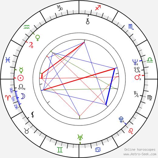 Savitri Jindal birth chart, Savitri Jindal astro natal horoscope, astrology