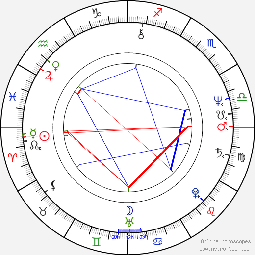 Steve Tilston birth chart, Steve Tilston astro natal horoscope, astrology