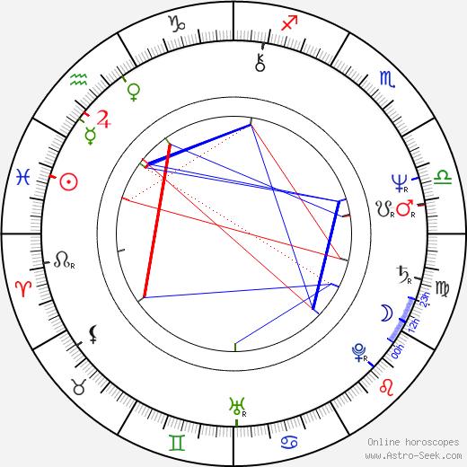 Tim Kazurinsky birth chart, Tim Kazurinsky astro natal horoscope, astrology