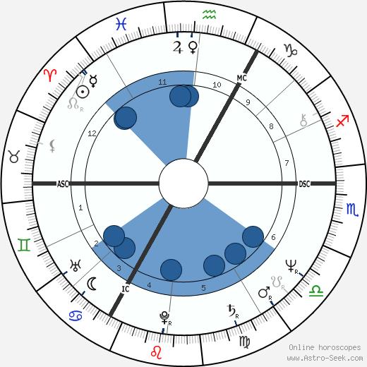 Tony Banks wikipedia, horoscope, astrology, instagram
