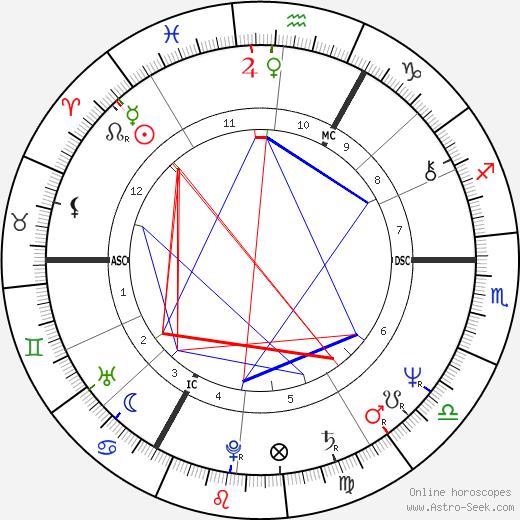 Tony Banks день рождения гороскоп, Tony Banks Натальная карта онлайн