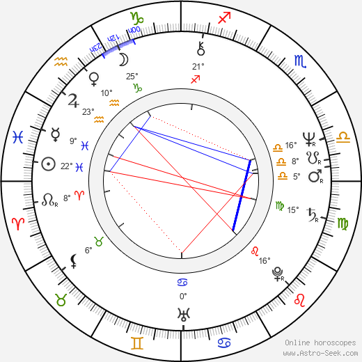 William H. Macy birth chart, biography, wikipedia 2018, 2019