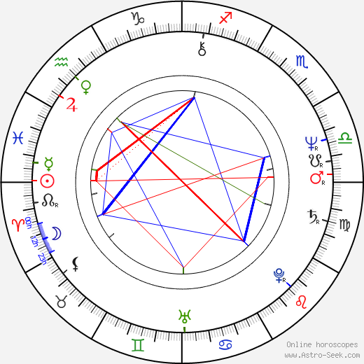 William Hurt astro natal birth chart, William Hurt horoscope, astrology