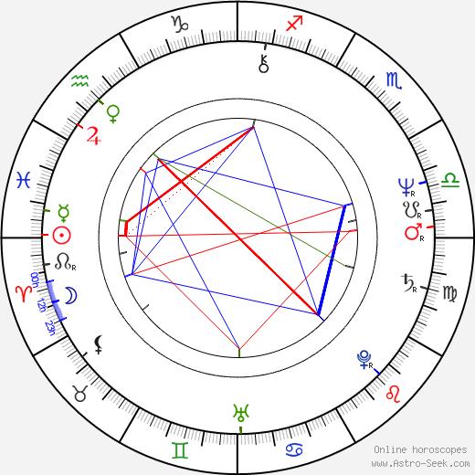Zuzana Ondrouchová birth chart, Zuzana Ondrouchová astro natal horoscope, astrology