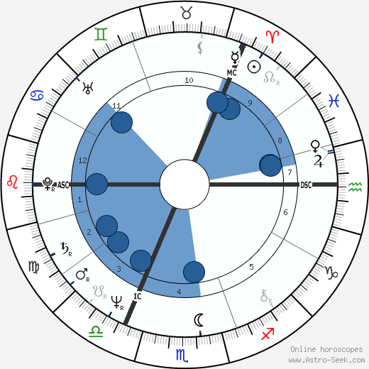 Agnetha Fältskog horoscope, astrology, sign, zodiac, date of birth, instagram