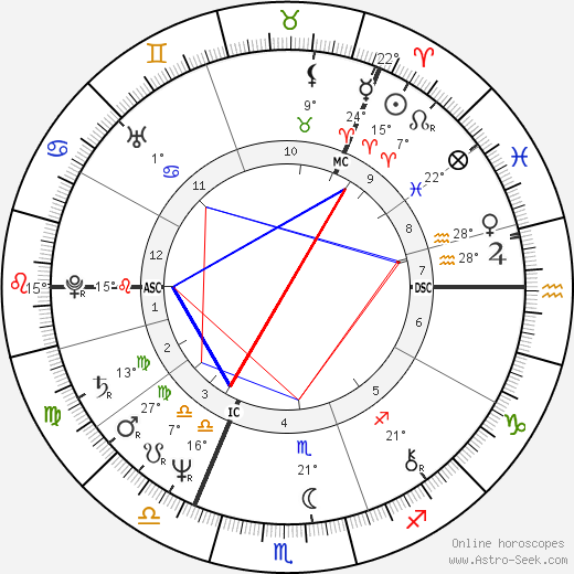 Agnetha Fältskog birth chart, biography, wikipedia 2019, 2020