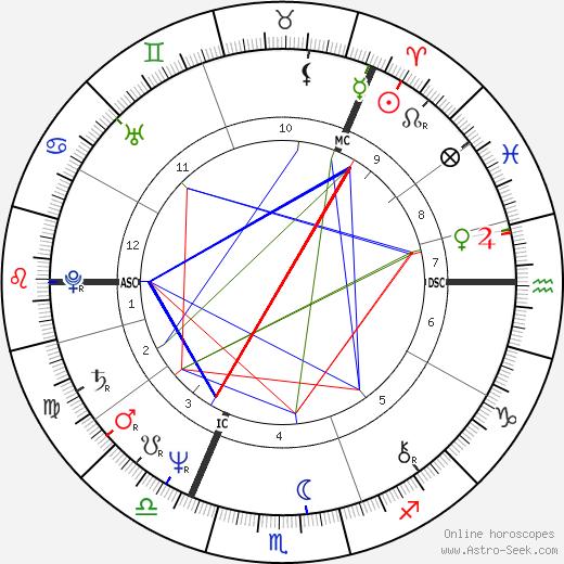 Agnetha Fältskog astro natal birth chart, Agnetha Fältskog horoscope, astrology