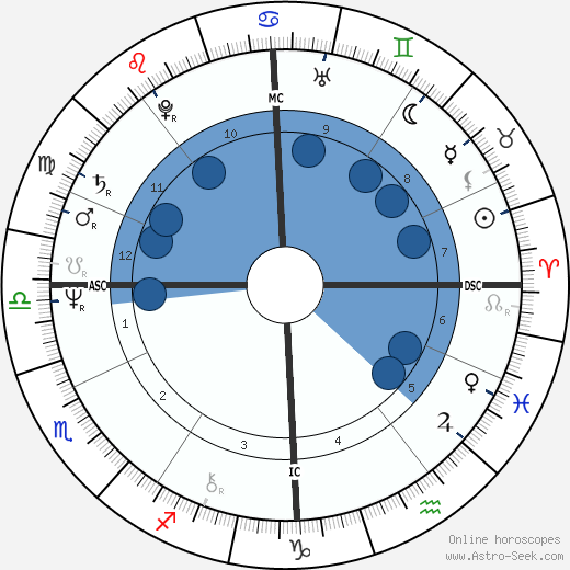 Alexander Lebed horoscope, astrology, sign, zodiac, date of birth, instagram
