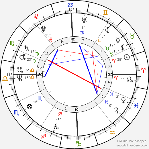 Alexander Lebed birth chart, biography, wikipedia 2019, 2020