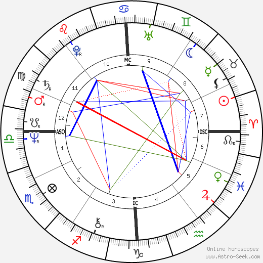 Alexander Lebed astro natal birth chart, Alexander Lebed horoscope, astrology
