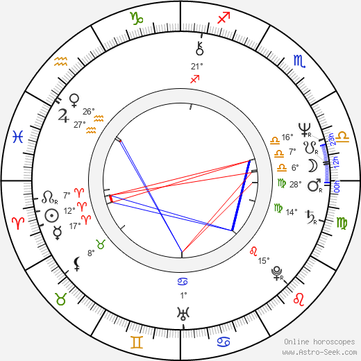 Allan Corduner birth chart, biography, wikipedia 2018, 2019