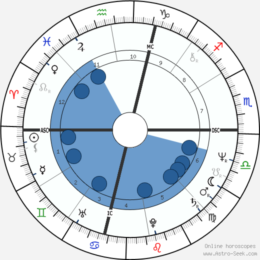 Bob Kaiser horoscope, astrology, sign, zodiac, date of birth, instagram