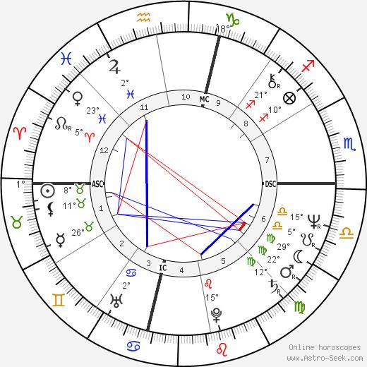 Bob Kaiser birth chart, biography, wikipedia 2018, 2019