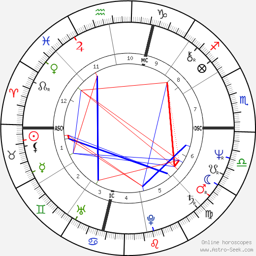 Bob Kaiser astro natal birth chart, Bob Kaiser horoscope, astrology