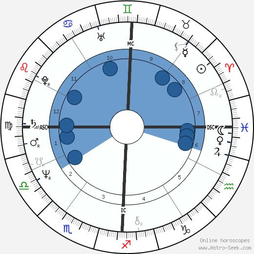 Bruno Seghetti wikipedia, horoscope, astrology, instagram