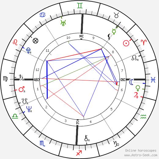 Bruno Seghetti tema natale, oroscopo, Bruno Seghetti oroscopi gratuiti, astrologia
