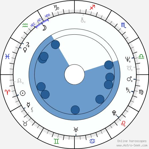 Burke Shelley wikipedia, horoscope, astrology, instagram