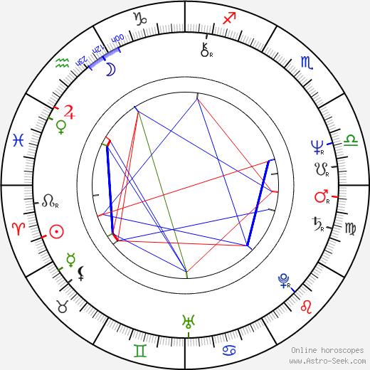 Burke Shelley birth chart, Burke Shelley astro natal horoscope, astrology