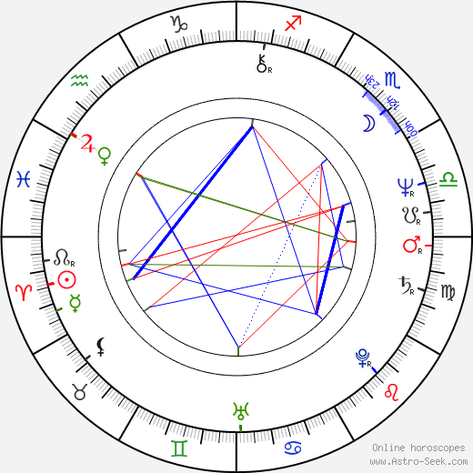 Christine Lahti birth chart, Christine Lahti astro natal horoscope, astrology