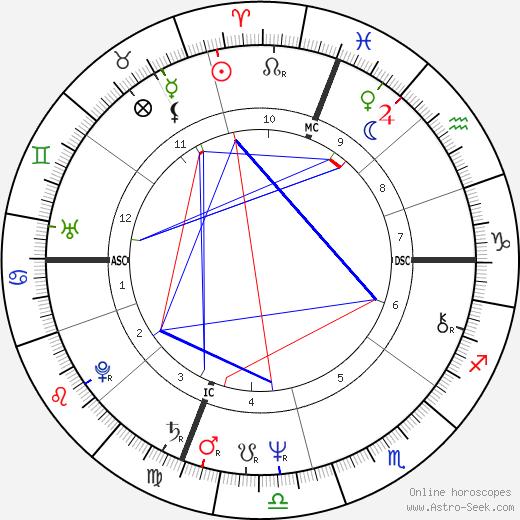 Дэвид Кэссиди David Cassidy день рождения гороскоп, David Cassidy Натальная карта онлайн