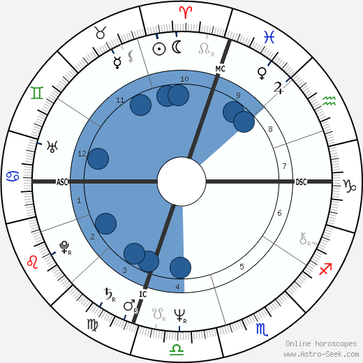 David Graf wikipedia, horoscope, astrology, instagram
