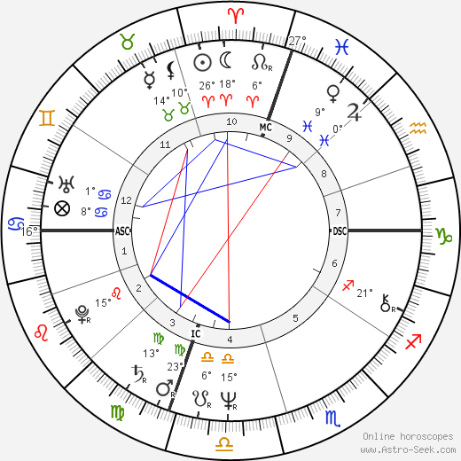 David Graf birth chart, biography, wikipedia 2019, 2020