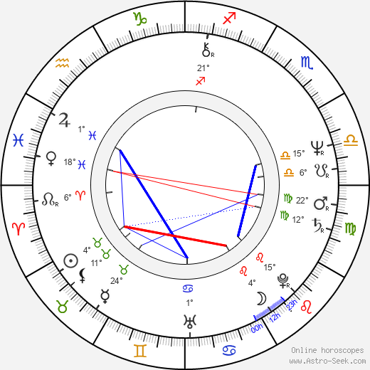 Dick Idman birth chart, biography, wikipedia 2018, 2019