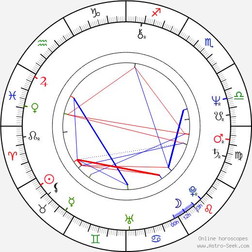 Dick Idman astro natal birth chart, Dick Idman horoscope, astrology