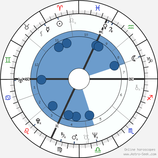 Eugene F. III Rivers wikipedia, horoscope, astrology, instagram