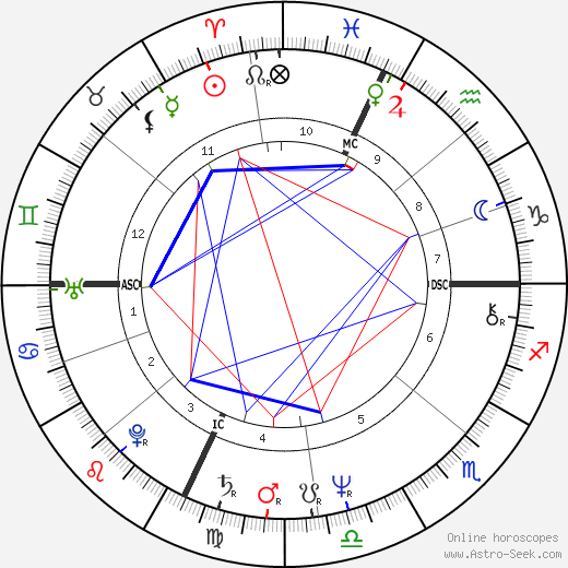 Eugene F. III Rivers astro natal birth chart, Eugene F. III Rivers horoscope, astrology