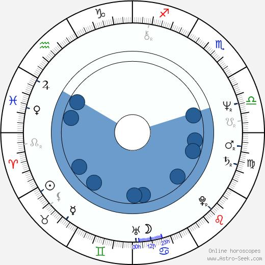 Eva Hurychová wikipedia, horoscope, astrology, instagram