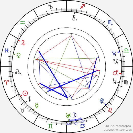 Eva Hurychová birth chart, Eva Hurychová astro natal horoscope, astrology