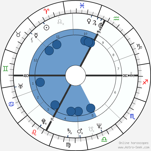 Flavio Briatore wikipedia, horoscope, astrology, instagram