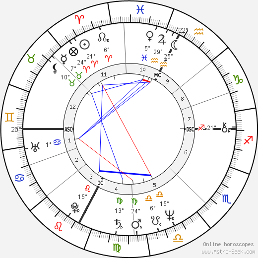 Flavio Briatore birth chart, biography, wikipedia 2019, 2020