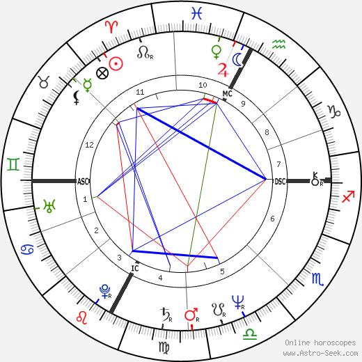 Flavio Briatore birth chart, Flavio Briatore astro natal horoscope, astrology