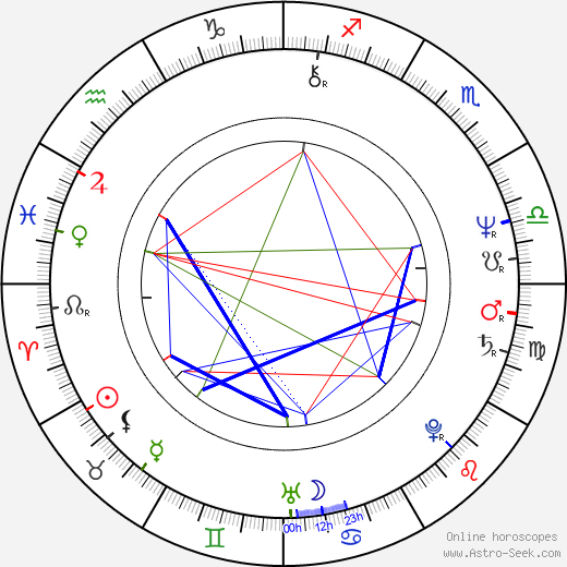 Henry Goodman astro natal birth chart, Henry Goodman horoscope, astrology