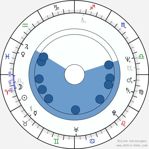 Jango Edwards wikipedia, horoscope, astrology, instagram
