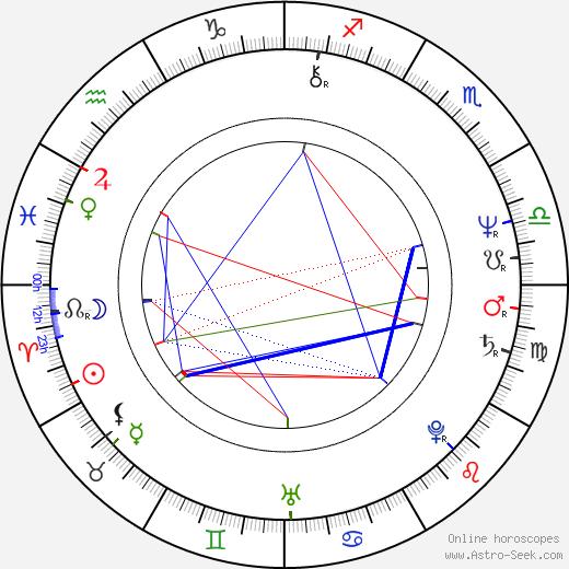 Jango Edwards astro natal birth chart, Jango Edwards horoscope, astrology