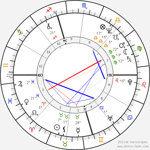 Jay Leno birth chart, biography, wikipedia 2019, 2020