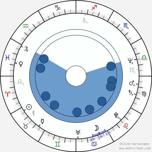 Jerzy Kryszak wikipedia, horoscope, astrology, instagram