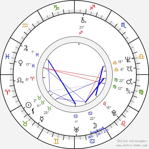 Jerzy Kryszak birth chart, biography, wikipedia 2020, 2021