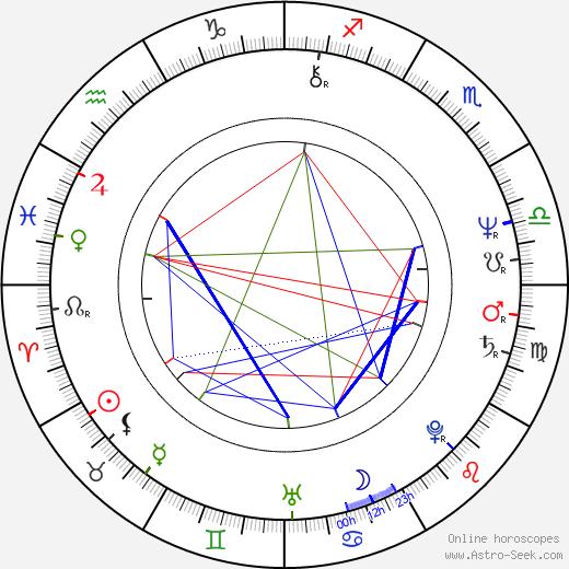 Jerzy Kryszak birth chart, Jerzy Kryszak astro natal horoscope, astrology