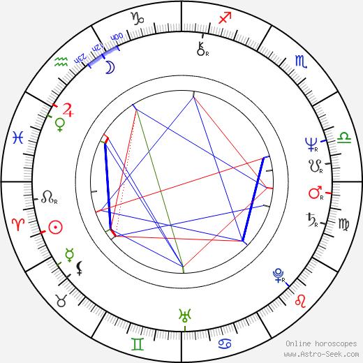 Johan Thorén birth chart, Johan Thorén astro natal horoscope, astrology