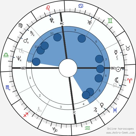 Josiane Balasko wikipedia, horoscope, astrology, instagram