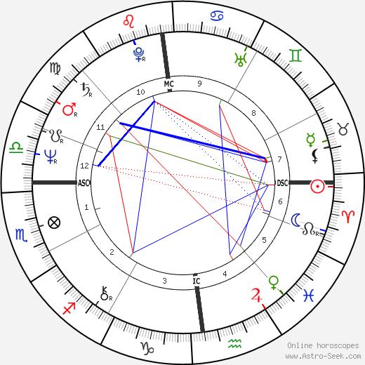 Josiane Balasko astro natal birth chart, Josiane Balasko horoscope, astrology