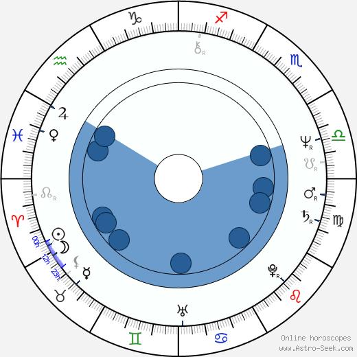 L. Scott Caldwell wikipedia, horoscope, astrology, instagram