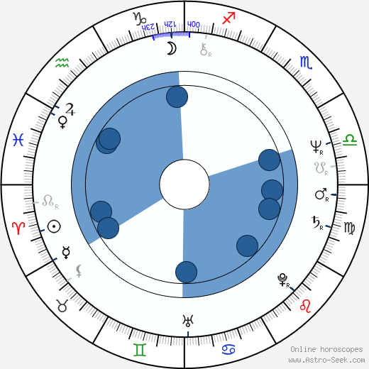 Leo Marian Vodička wikipedia, horoscope, astrology, instagram