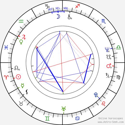 Leo Marian Vodička astro natal birth chart, Leo Marian Vodička horoscope, astrology